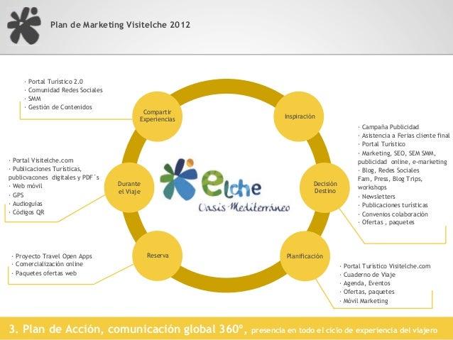 Plan de Marketing Visitelche 20123. Plan de Acción, comunicación global 360º,   presencia en todo el ciclo de experiencia ...