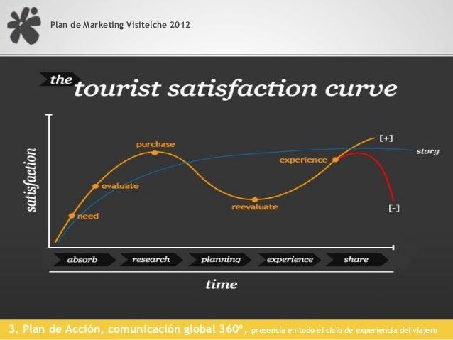 Plan de Marketing Visitelche 2012Muchas gracias !!!@raulsancheztari@elchecbrsanchez@visitelche.com  Turismo somos todos......