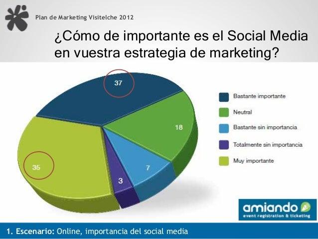 Plan de Marketing Visitelche 2012              ¿Cómo de importante es el Social Media              en vuestra estrategia d...