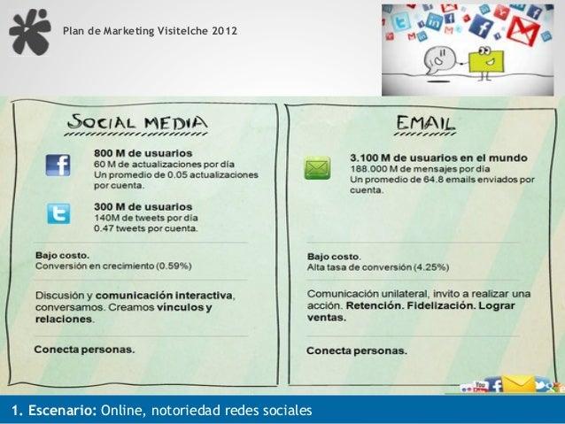 Plan de Marketing Visitelche 20121. Escenario: Online, notoriedad redes sociales