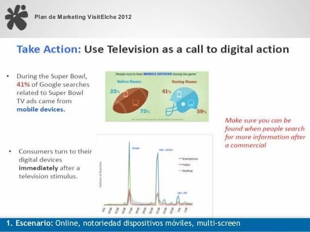 Plan de Marketing VisitElche 20121. Escenario: Online, notoriedad dispositivos móviles, multi-screen