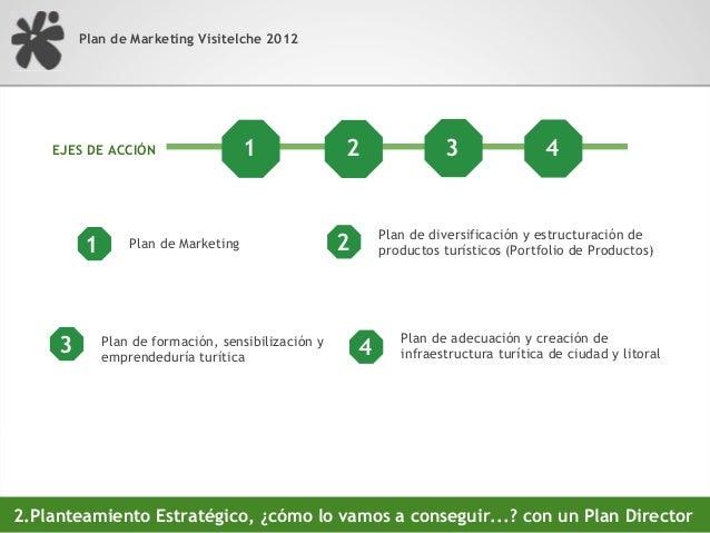 Plan de Marketing Visitelche 20122.Planteamiento Estratégico, objetivos estratégicos