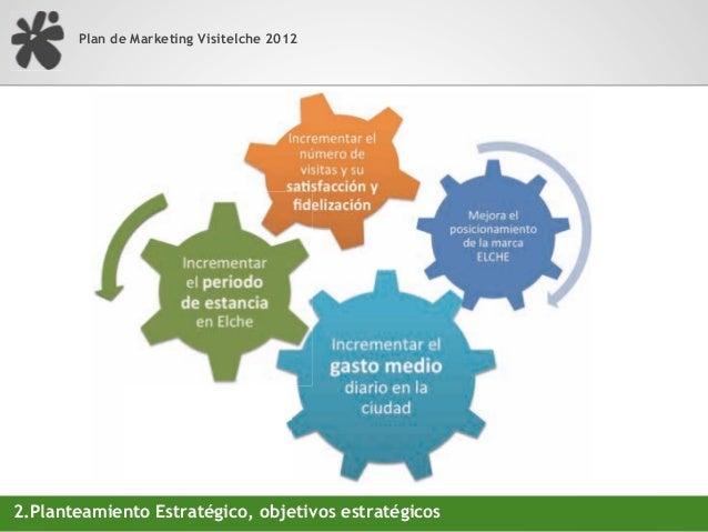 Plan de Marketing Visitelche 2012                                 Industria Turística = EMPLEO                            ...