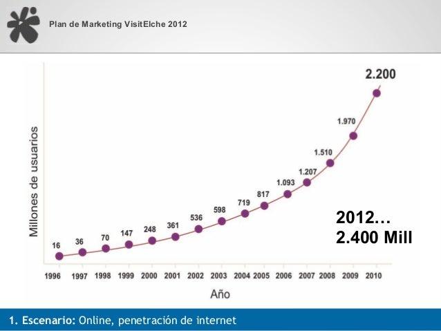 Plan de Marketing VisitElche 2012                                                2012…                                    ...