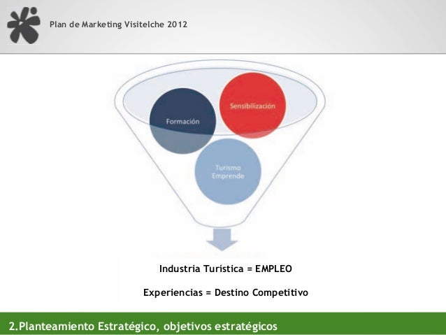 Plan de Marketing VisitElche 20122.Planteamiento Estratégico, catálogo de productos, segmentación
