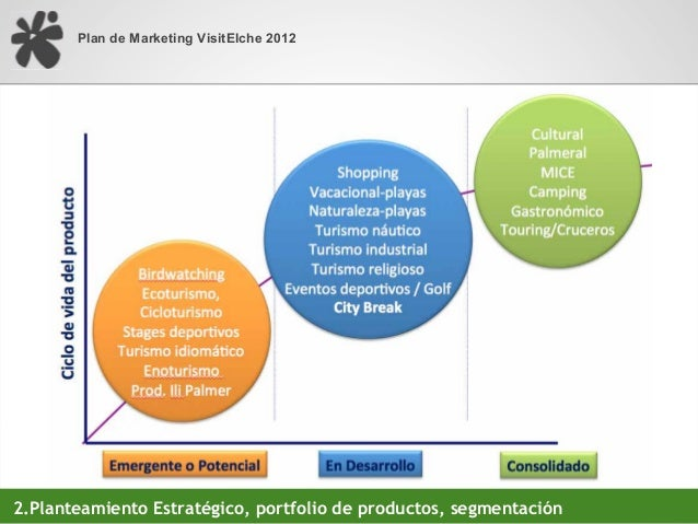 Plan de Marketing VisitElche 2012                     # from «one to many» to «one to one»2.Planteamiento Estratégico, cat...