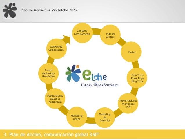 Plan de Marketing Visitelche 2012    Debemos dotarnos de una IMAGEN única, propia e    inequívoca de nuestro turismo. Y co...