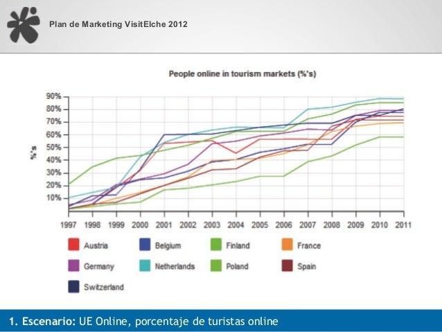 Plan de Marketing VisitElche 20121. Escenario: UE Online, porcentaje de turistas online