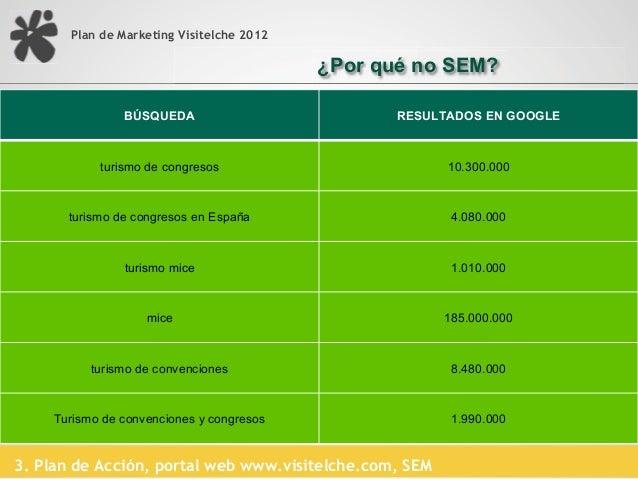 Plan de Marketing Visitelche 2012                                           ¿Por qué no SEM?3. Plan de Acción, portal web ...