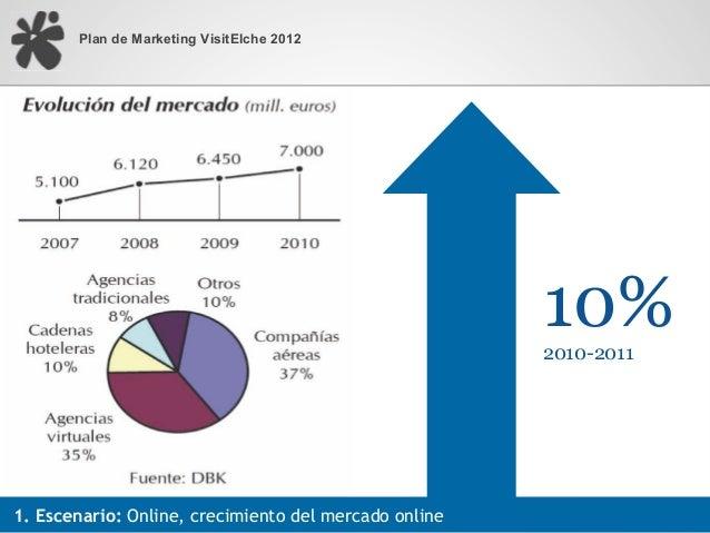 Plan de Marketing VisitElche 2012                                                       10%                               ...