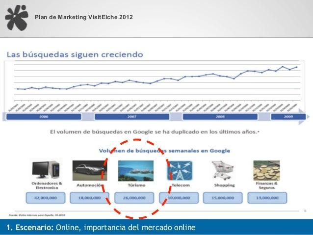 Plan de Marketing VisitElche 20121. Escenario: Online, importancia del mercado online