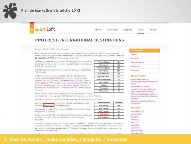 Plan de Marketing Visitelche 20123. Plan de Acción, redes sociales, youtube