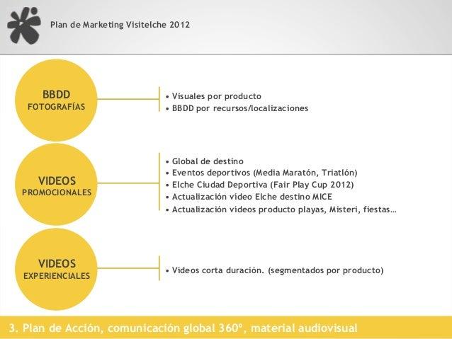 Plan de Marketing Visitelche 20123. Plan de Acción, base de datos multimedia, visuales comunicación