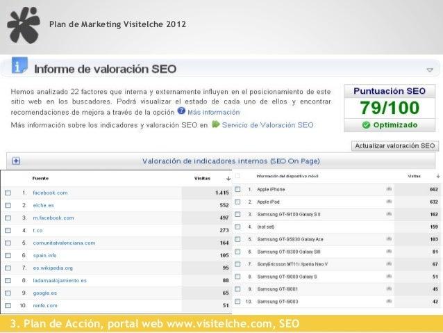 Plan de Marketing Visitelche 2012                                 Consultas de búsqueda en google                         ...