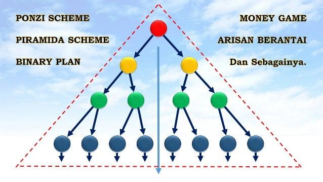 Ponzi scheme binary options