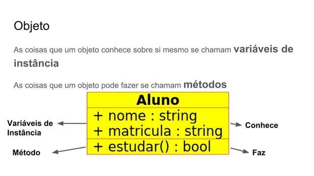 Objeto As coisas que um objeto conhece sobre si mesmo se chamam variáveis de instância As coisas que um objeto pode fazer ...