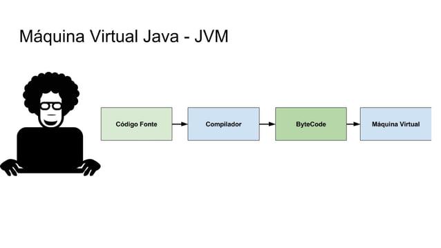 Especificação JVM é uma especificação Sim! Pode existir JVMs feito por outras empresas e certificadas pela Oracle.