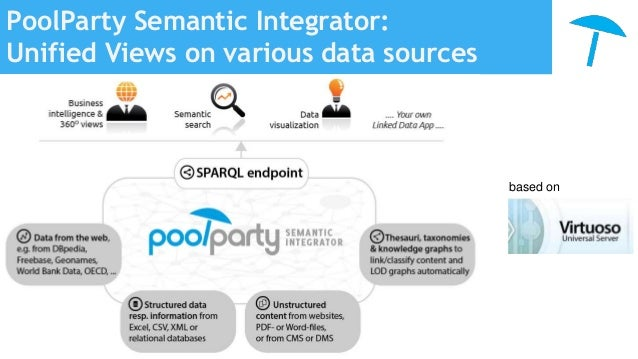 PoolParty Semantic Platform - Overview