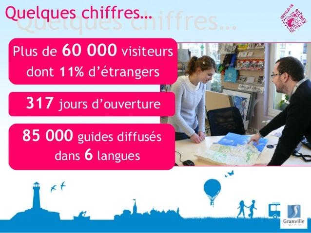 Plus de 60 000 visiteursdont 11% d'étrangers317 jours d'ouvertureQuelques chiffres…Quelques chiffres…85 000 guides diffusé...