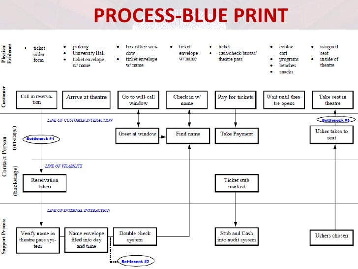 Services marketing process blue print malvernweather Images