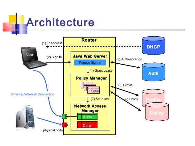 Popeye fine grained network access control for mobile users for Architecture java