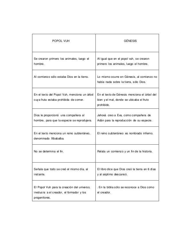 Popol Vuh Diferencias Spanish Edition