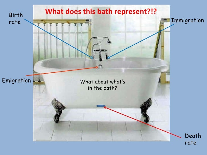 Birth rate Death rate Immigration Emigration What about what's in the bath? What does this bath represent?!?