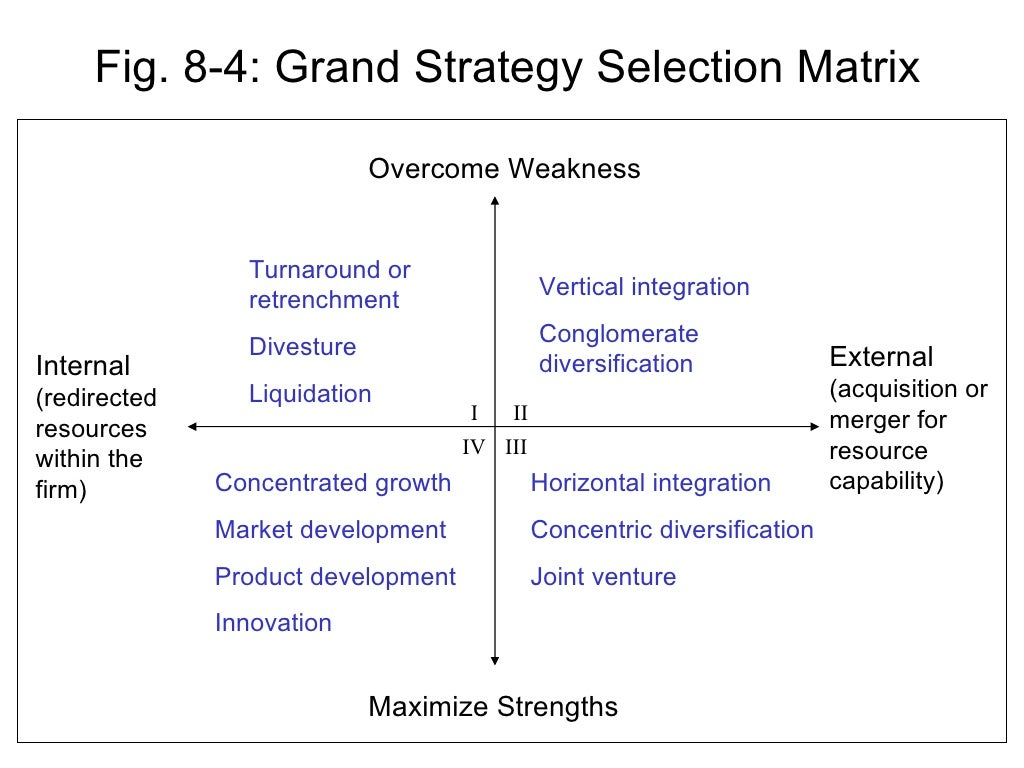 Popular strategy diagrams