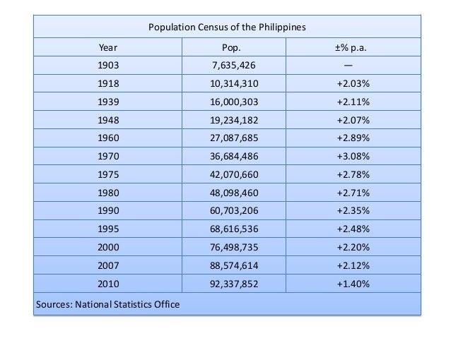 Demograpiya ng Pilipinas