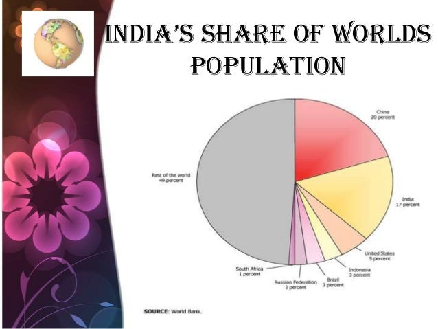IndIa's share of worlds population