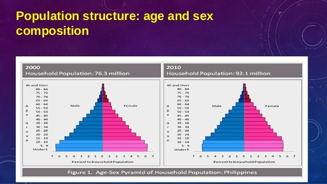 age sex composition