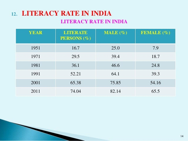 Literacy Rate In India Term Paper Example 2182 Words