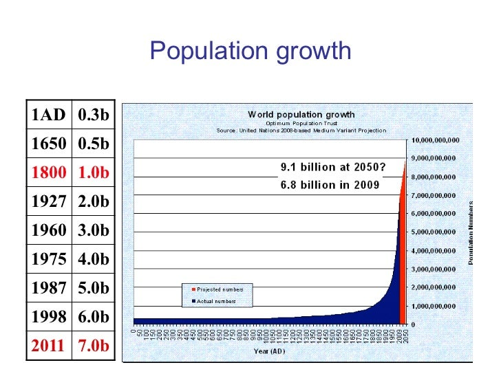 population and climate change pdf