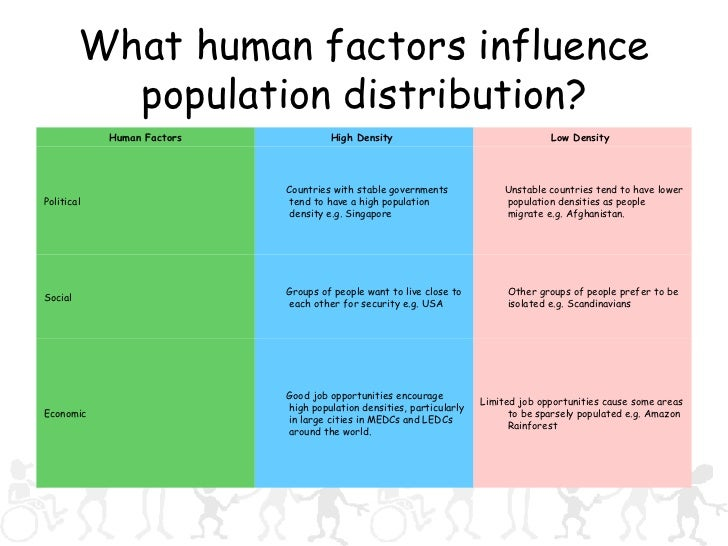 a study on the factors of population distribution in europe An overview of the subject of study known as population geography and density to study these factors, population geographers like europe or the.