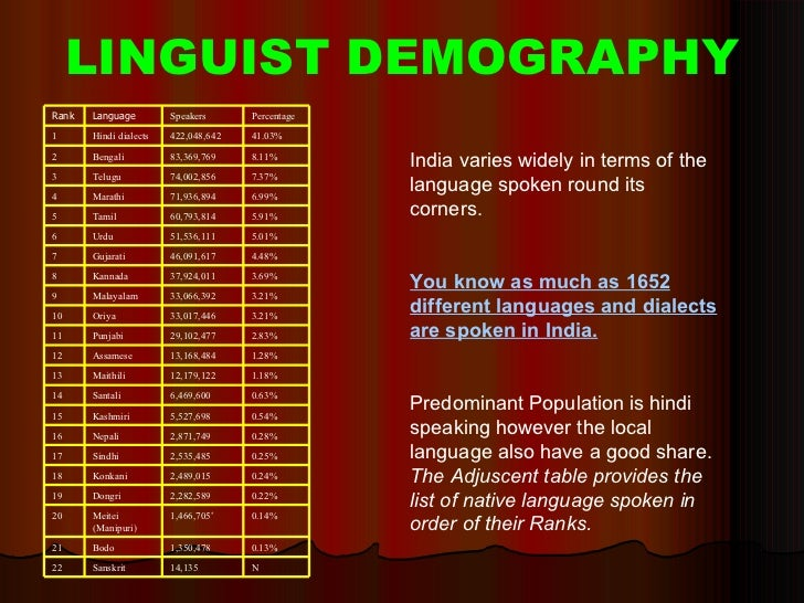 Population Of India - Hindi language rank in world