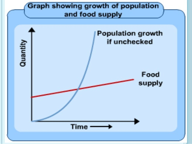 population growth and food supply World population has risen at a rate of 19% per year since 1960, but food production has grown at 28% per year due to the application of better crop production techniques most of the future population growth will occur in developing countries, those with limited ability to feed their growing populations or import food.