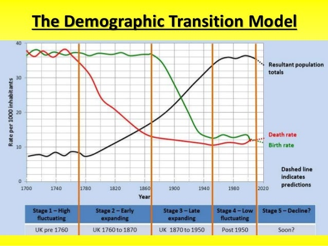 demographic transition models essay Free essay: the theory of demographic transition demography is the study of   low fluctuating and stage five – decline) the demographic transition model.