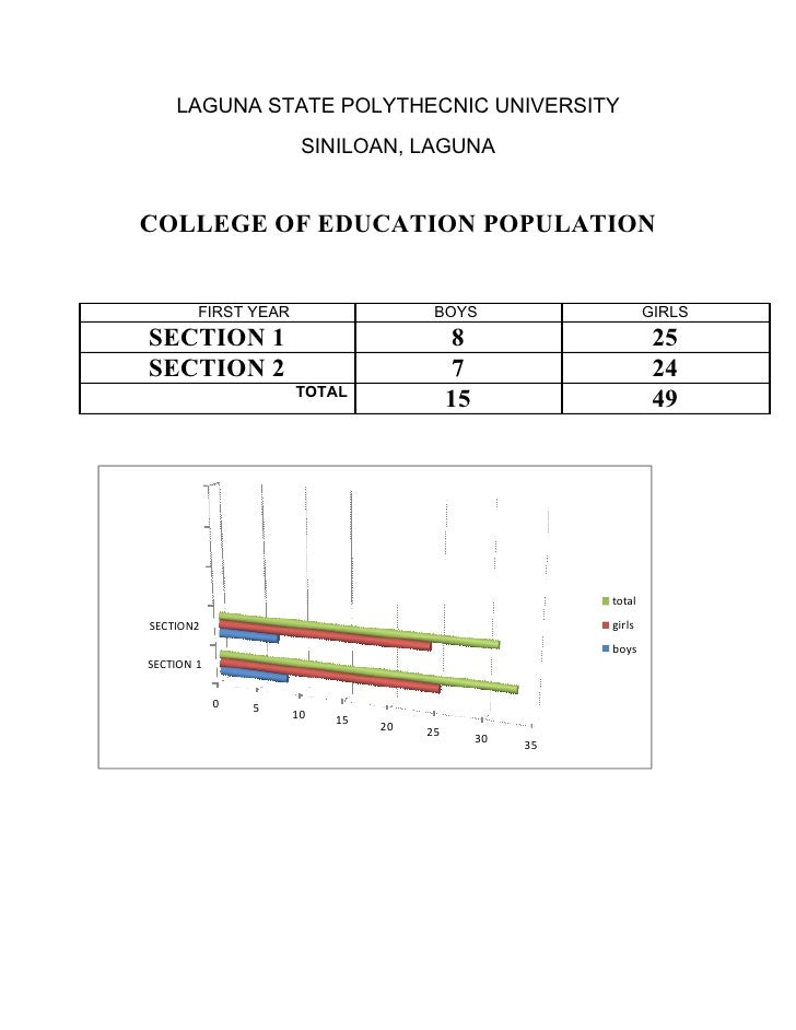 LAGUNA STATE POLYTHECNIC UNIVERSITY                       SINILOAN, LAGUNA   COLLEGE OF EDUCATION POPULATION           FIR...
