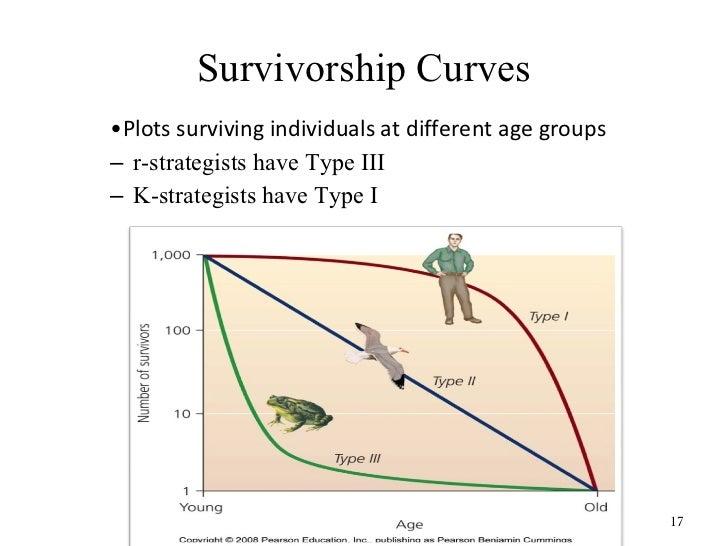 Population dynamics survivorship curves ccuart Image collections