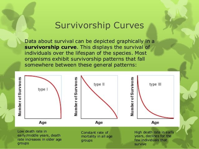 Survivorship Curves    Data about survival can be depicted graphically in a    survivorship curve. This displays the survi...