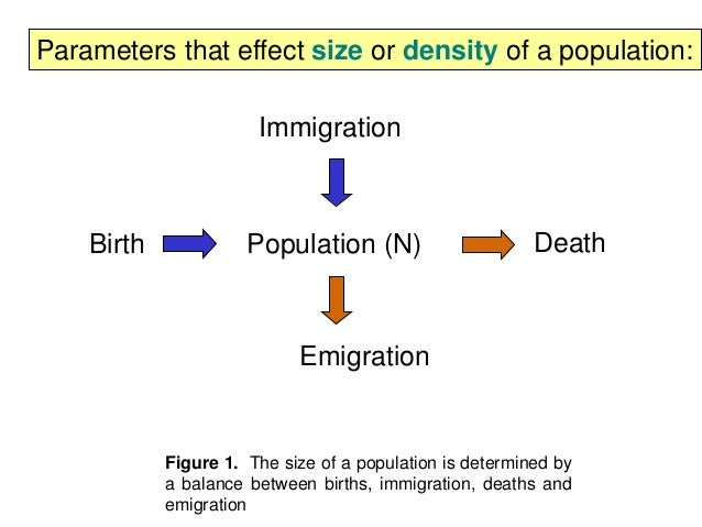 how population size can be affected by natality immigration mortality and emigration These attributes can be measured or calculated and include: population size: the  total number of organisms in the population  natality (birth rate): the number   mortality (death rate): the number of individuals dying per unit time  is the  movement of organisms into (immigration) and out of (emigration) a population.