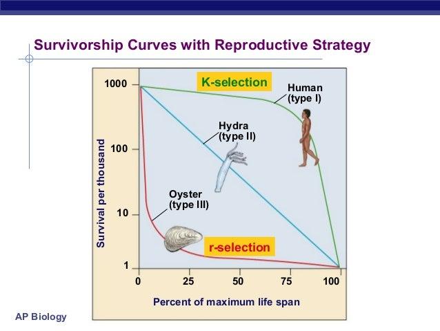 Population ecology 2014 17 ap biology survivorship curves ccuart Image collections