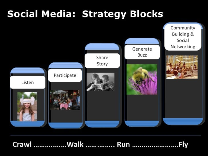 Social Media:  Strategy Blocks Crawl ………..……Walk …….…….. Run ……..…………….Fly l Generate Buzz Share Story Listen Participate ...