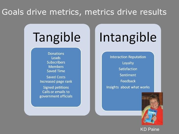 Goals drive metrics, metrics drive results KD Paine