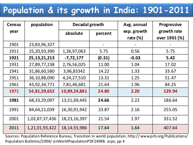 essay on trends of population growth in india In this study session, you will learn about the trends in urbanisation and the  causes of urban growth you will also learn about the demographic, health,.
