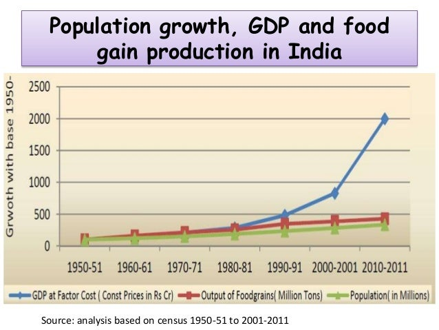 This image shows the population and food output of India from 1950 to 2010
