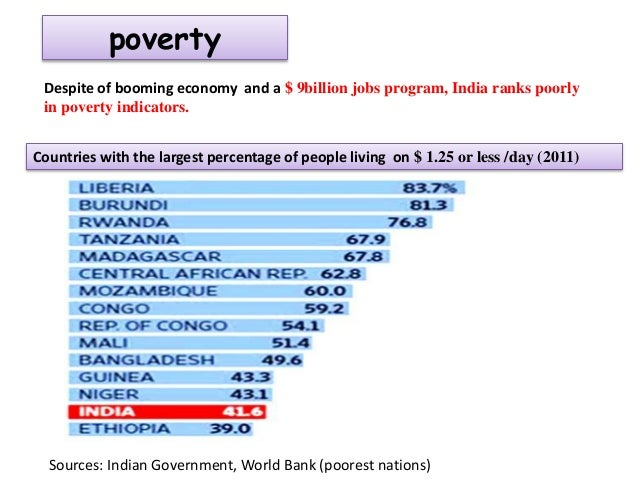 Is india growing or developing