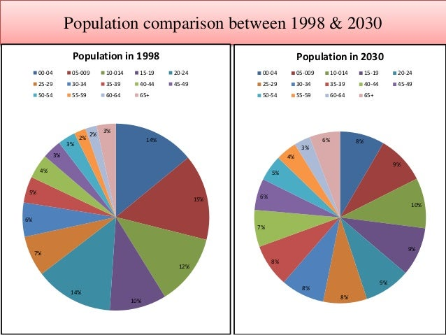 population growth in pakistan Pakistan's population has grown at an average rate of 3 per cent per annum since 1951 and until mid 1980's population growth slowed to an average rate of 26 per cent per annum during 1985-86 and until 1999-2000 however, since 2000-01 pakistan's population is.