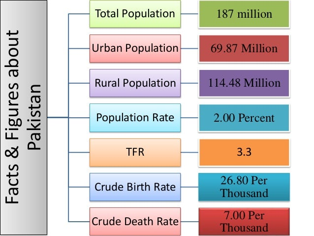 essay on population growth of pakistan Of pakistan is taking keen interest in solve the major problems of pakistan of over population by educating the people & making effective use of its resources every year a large sum of money is spend on population planning programs to solve the problem of over population.