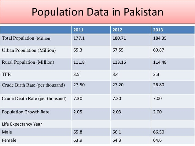 Population growth & economics development in pakistan